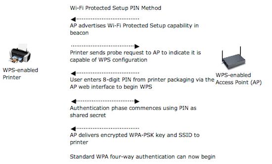 Why Wi-Fi Protected Setup (WPS...